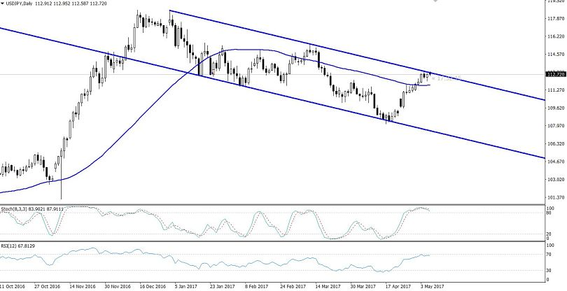 USDJPY - Bearish Channel In Daily Chart