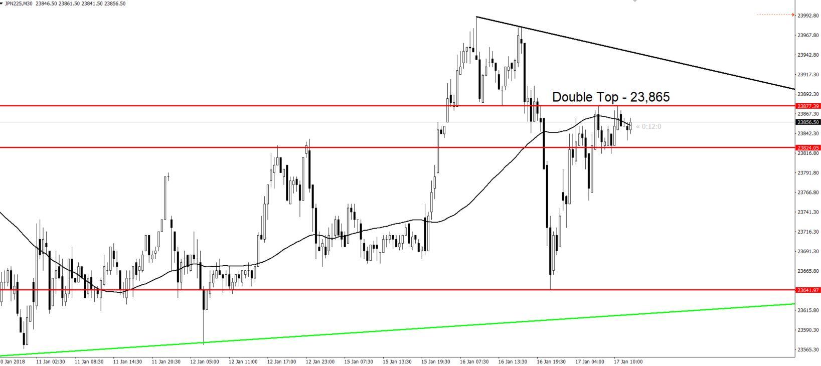 Nikkei - 30 - Min Chart - Double Top Pattern
