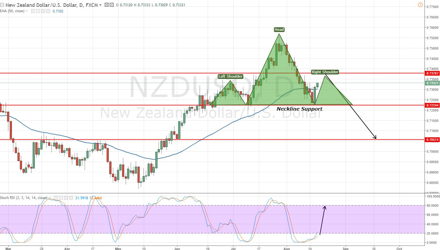 NZDUSD - Daily Chart - Head & Shoulder Pattern