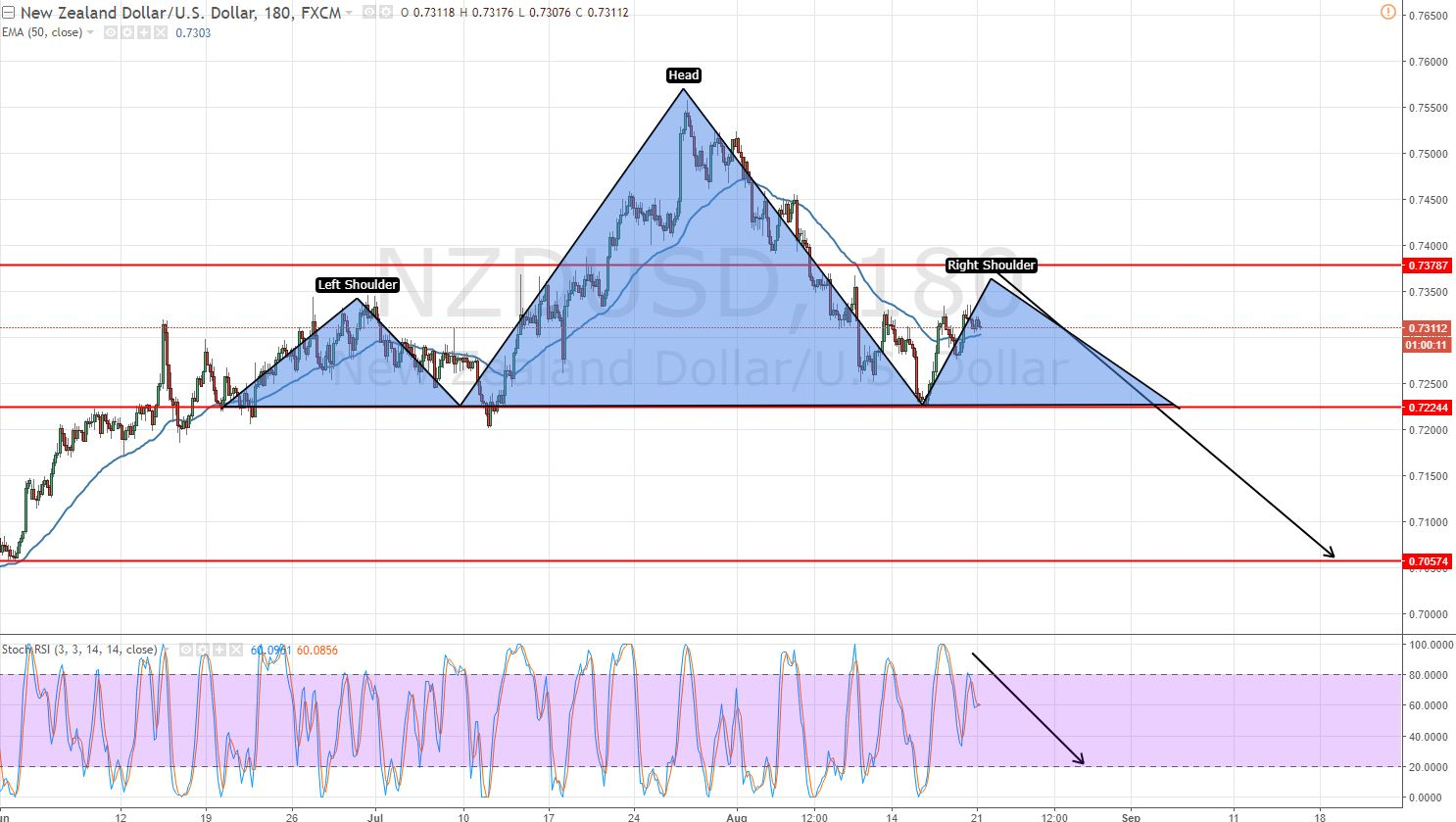 NZDUSD - 3 Hour Chart - Head & Shoulder Pattern