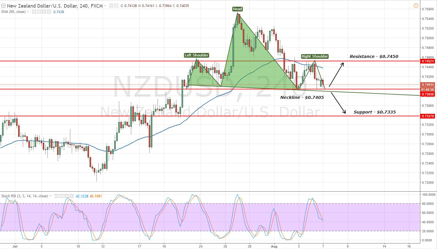 NZDUSD - Head & Shoulder Pattern - 2 Hours Chart