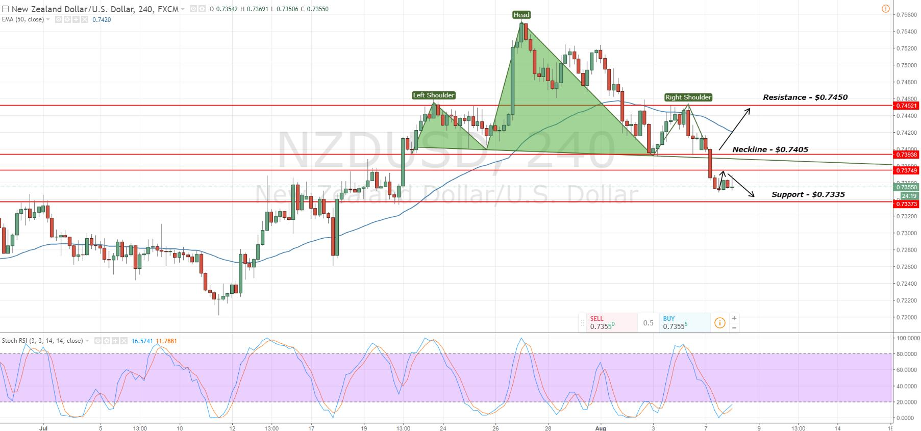 NZDUSD - 2 Hours Chart - Heading Towards Target