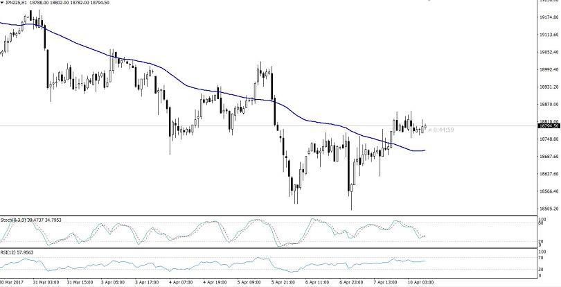 Nikkei - Hourly Chart