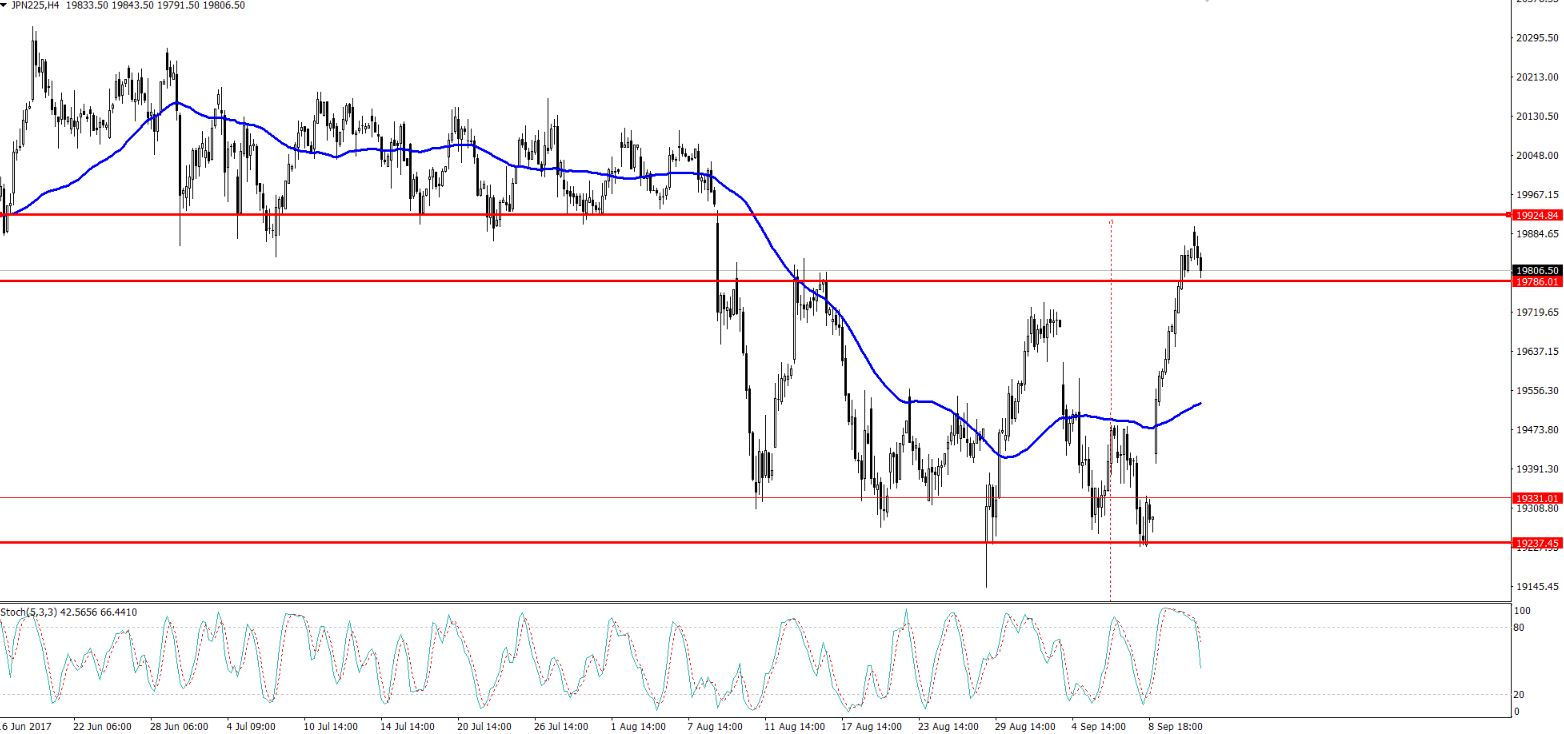 Nikkei - 4 Hour Chart - Selling Zone