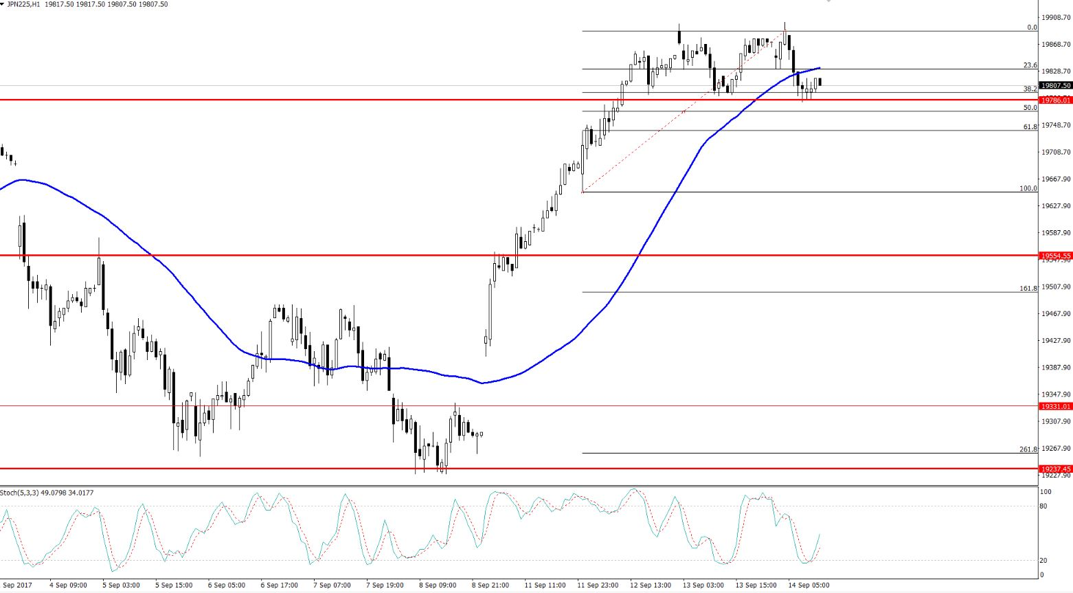 Nikkei - Hourly Timeframe - Double Bottom Support
