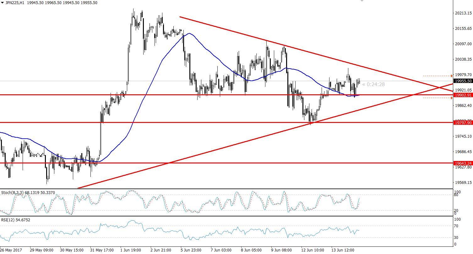 Nikkei - Hourly Chart - Symmetric Triangle Pattern