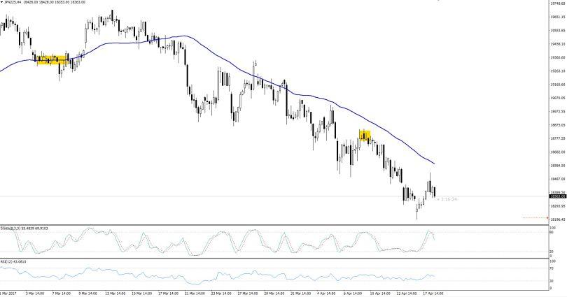 Nikkei - 4 Hourly Chart