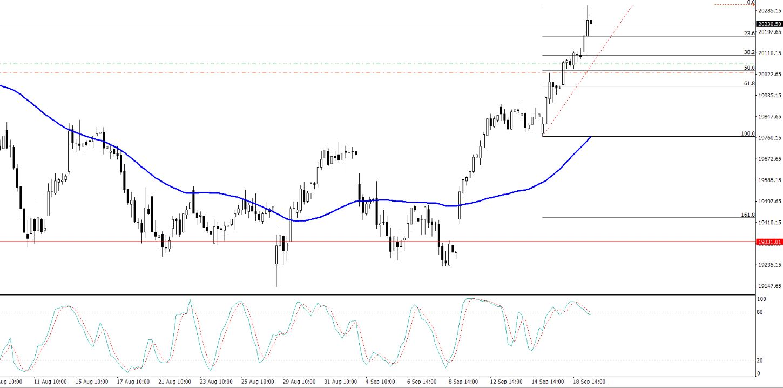 Nikkei - 4 Hours Chart - Fibonacci Retracement