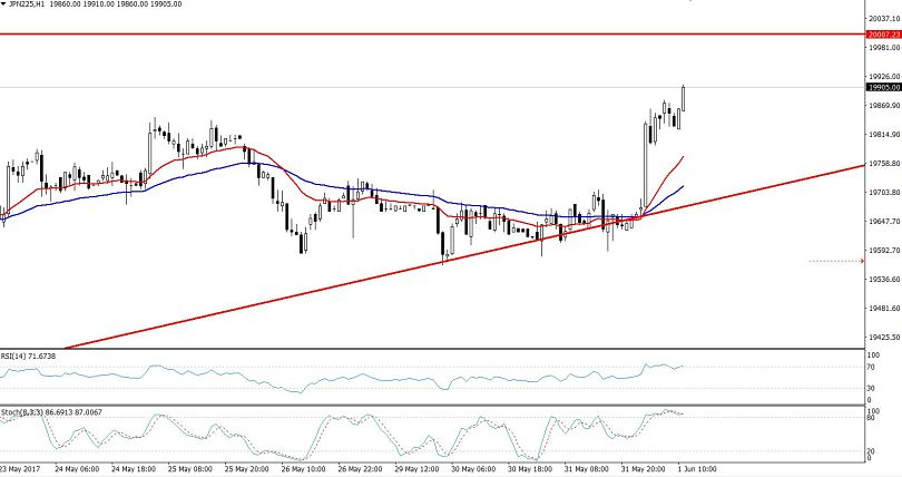 Nikkei Hourly Chart - Double Top Pattern