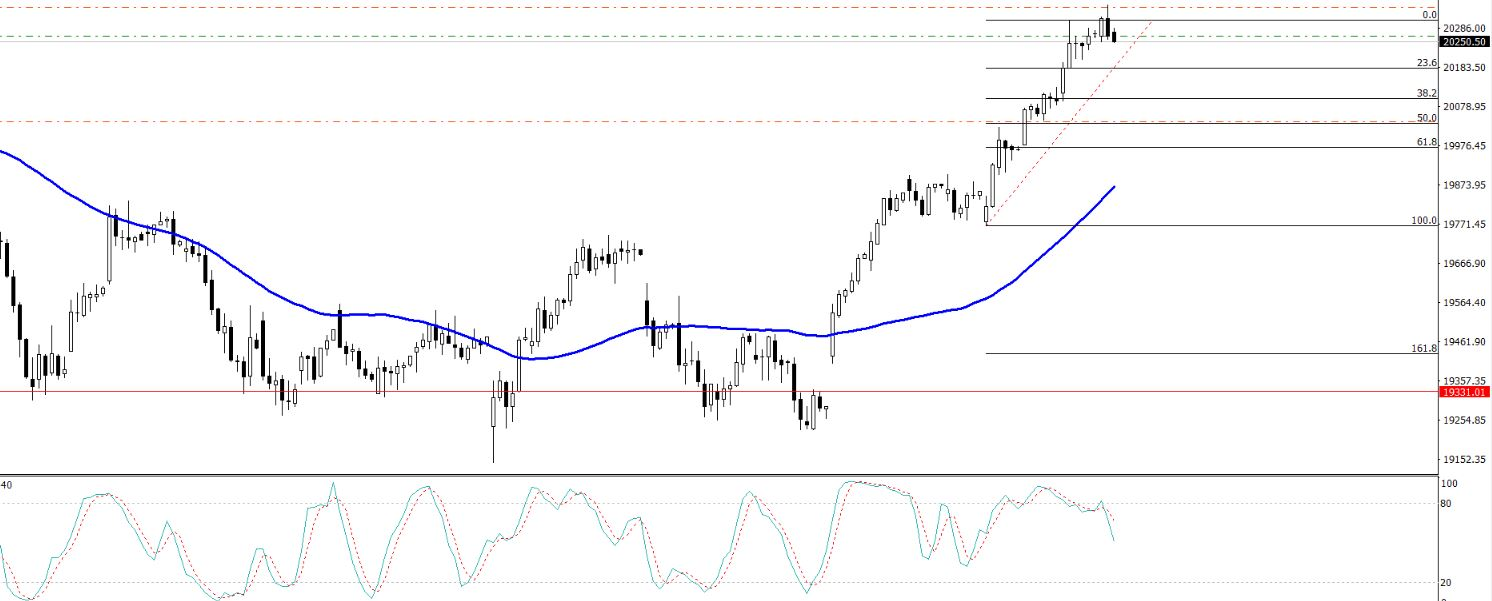 Nikkei - 4 Hour Chart - Sell Entry