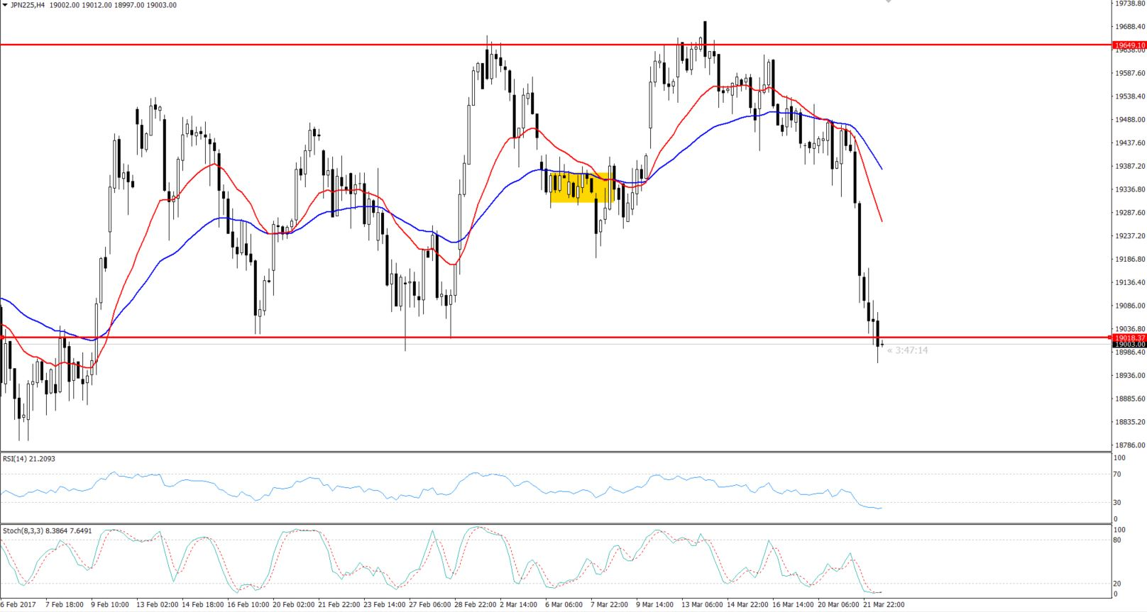 Nikkei 4 -Hourly Chart - Double Bottom Pattern
