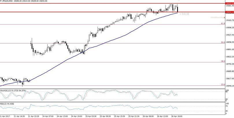 Nikkei - Trading Range