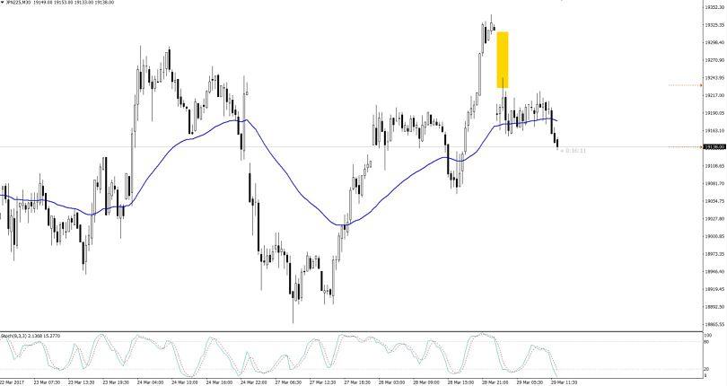 Nikkei Index 30- Min Chart