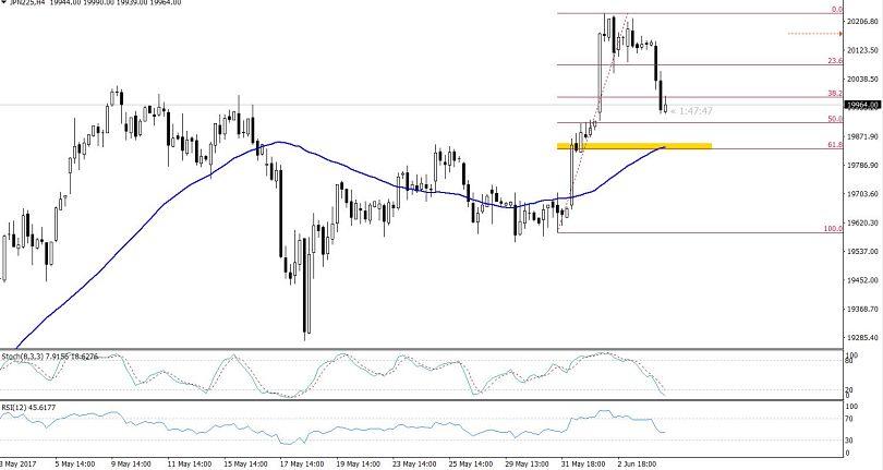 Nikkei - 4 Hour Chart