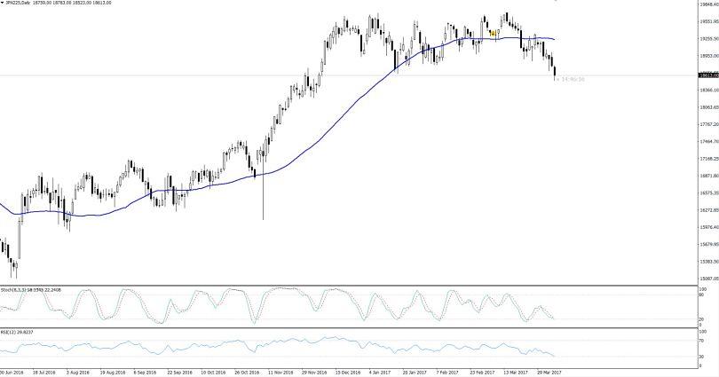 Nikkei - Daily Chart