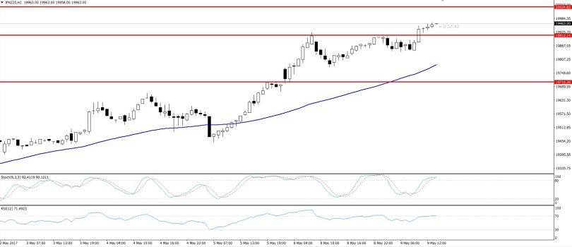 Nikkei - Hourly Outlook