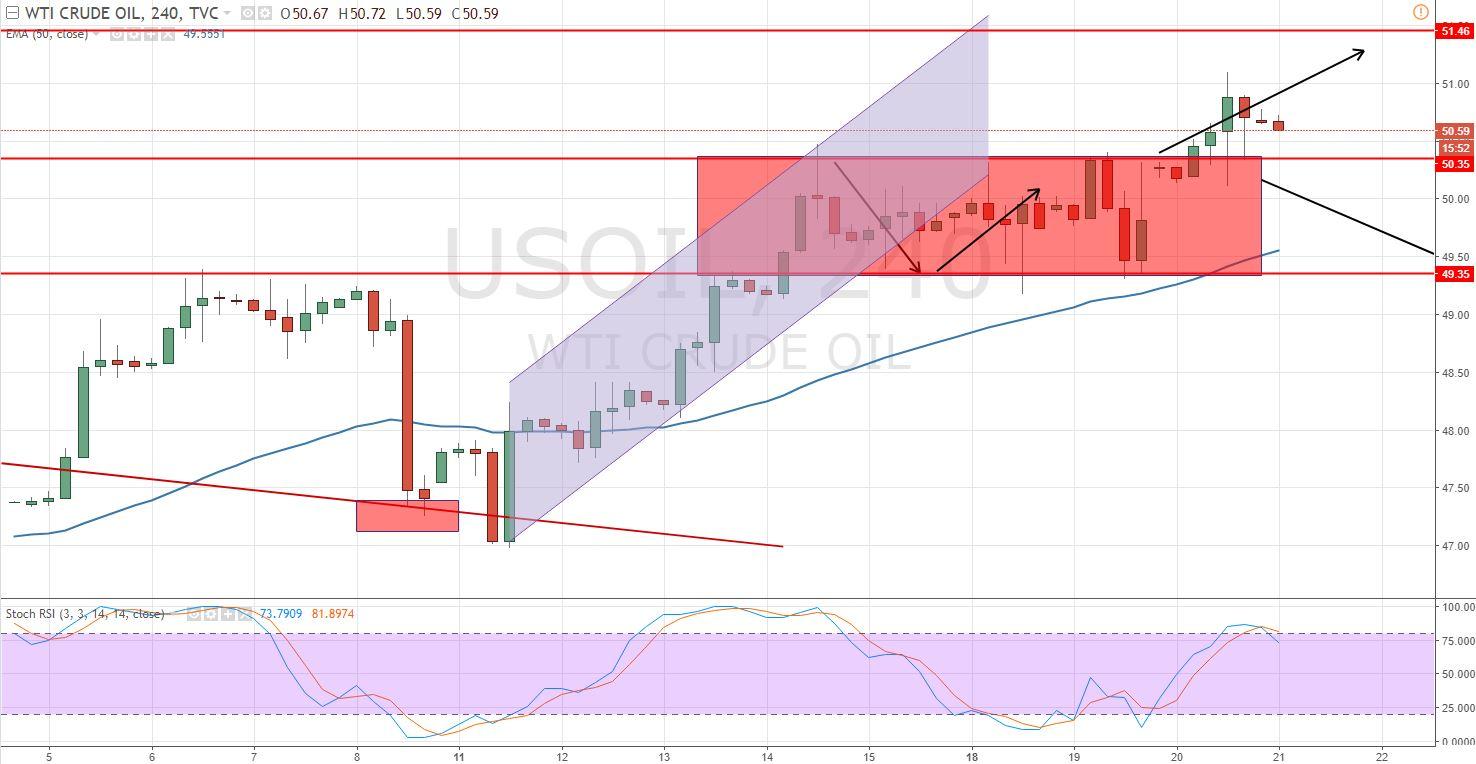 Crude Oil - 4 Hour Chart - Sideways Trend Breakout