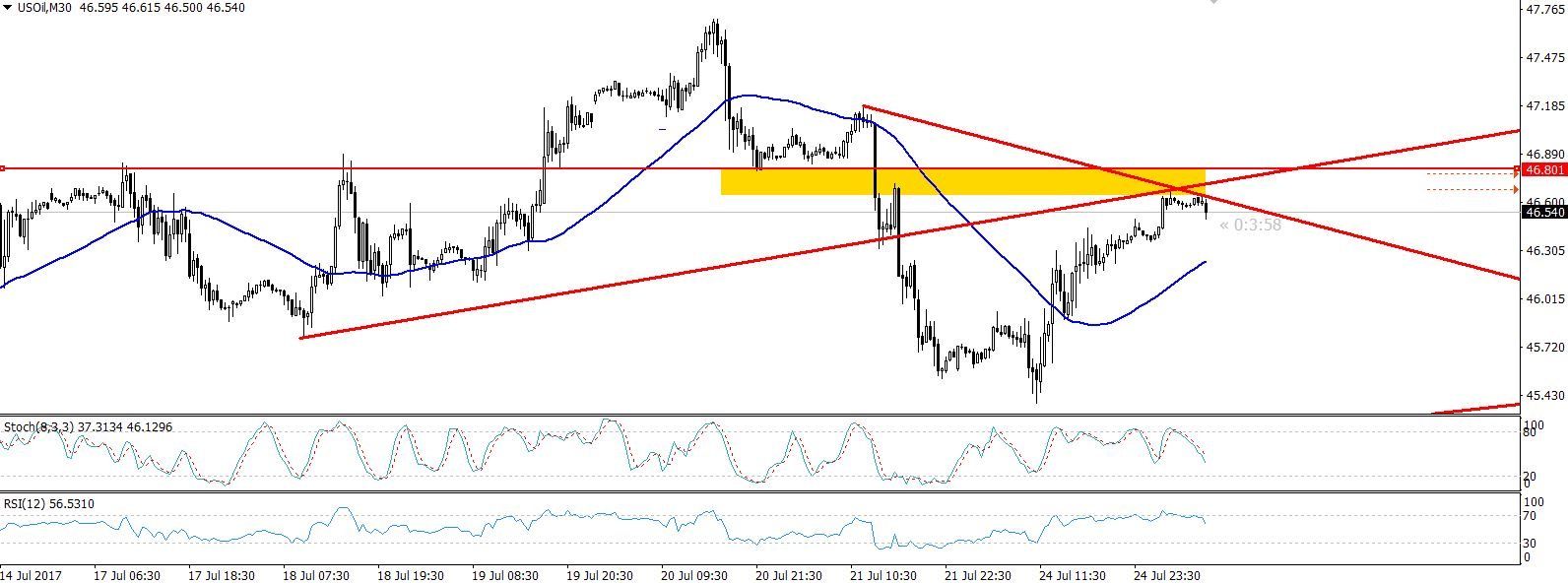 Crude Oil - 30 Mins Chart - Trendline Resistance