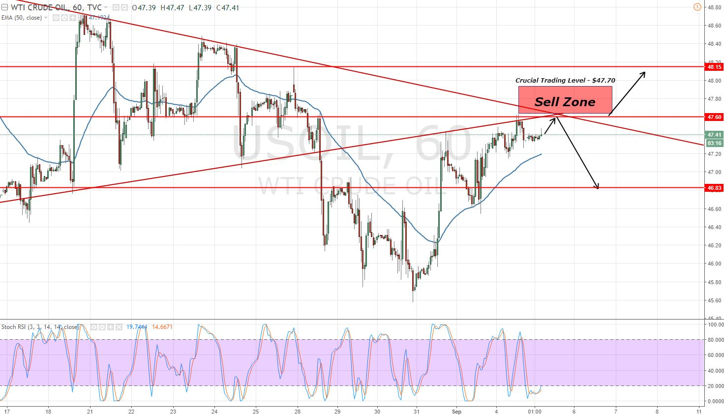 Crude Oil - Hourly Chart - Symmetric Triangle Patttern