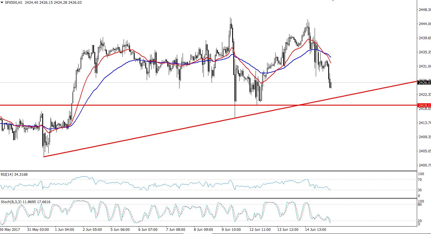 S&P 500 - Hourly Chart