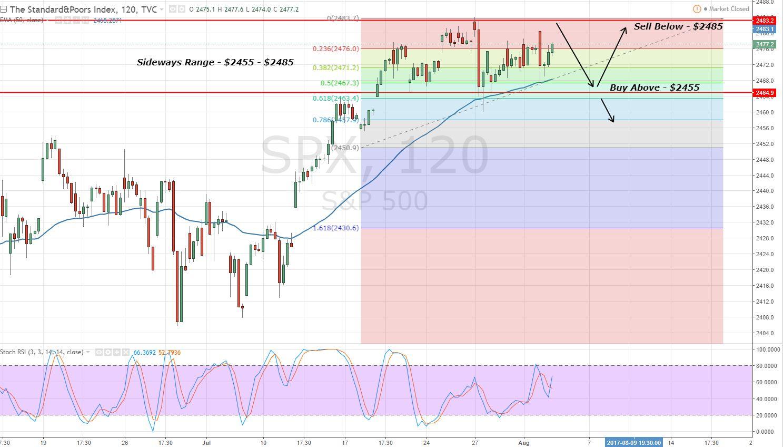 S&P 500 - 2 Hours Chart - Trading Range