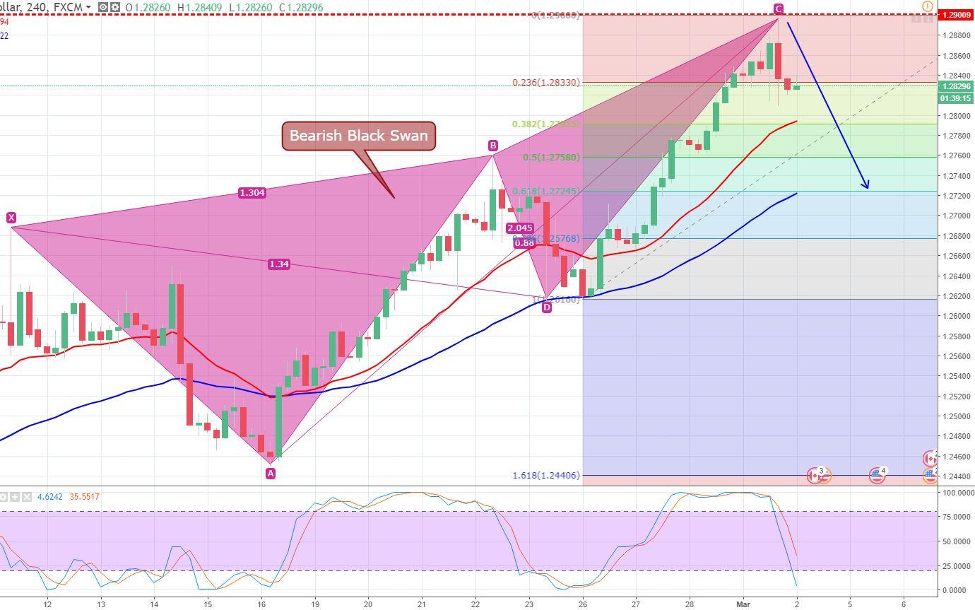 USD/CAD - 240 Min Chart