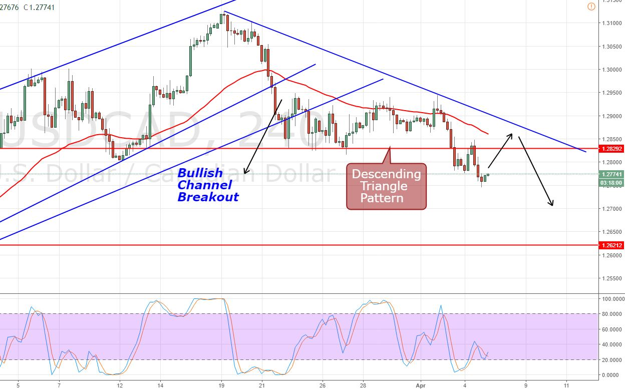 USD/CAD - 4 Hour Chart