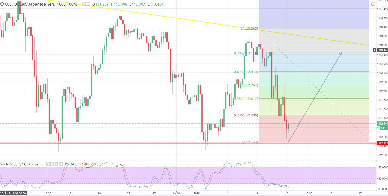 USD/JPY - 180 - Mins Chart