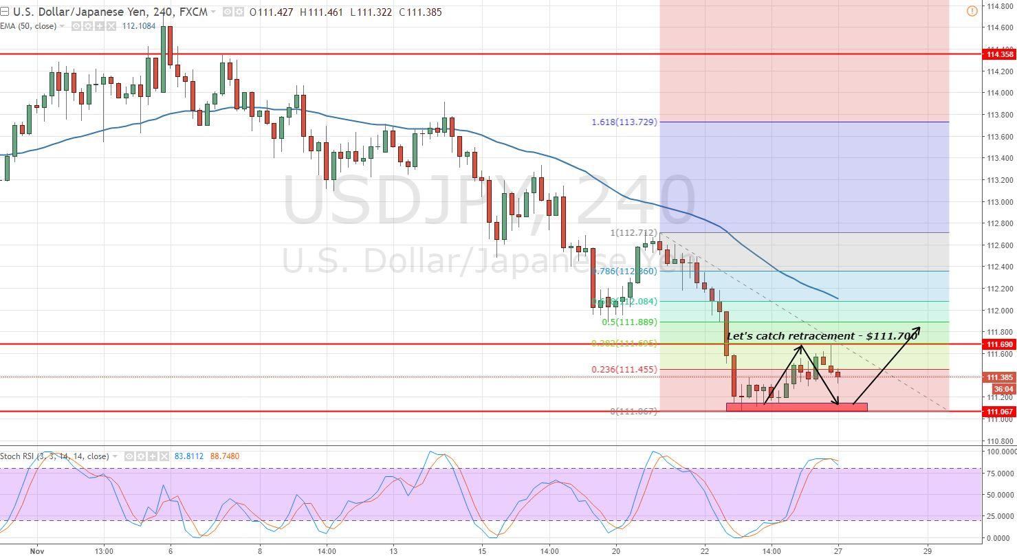 USDJPY - 4- Hour Chart - Trading Range