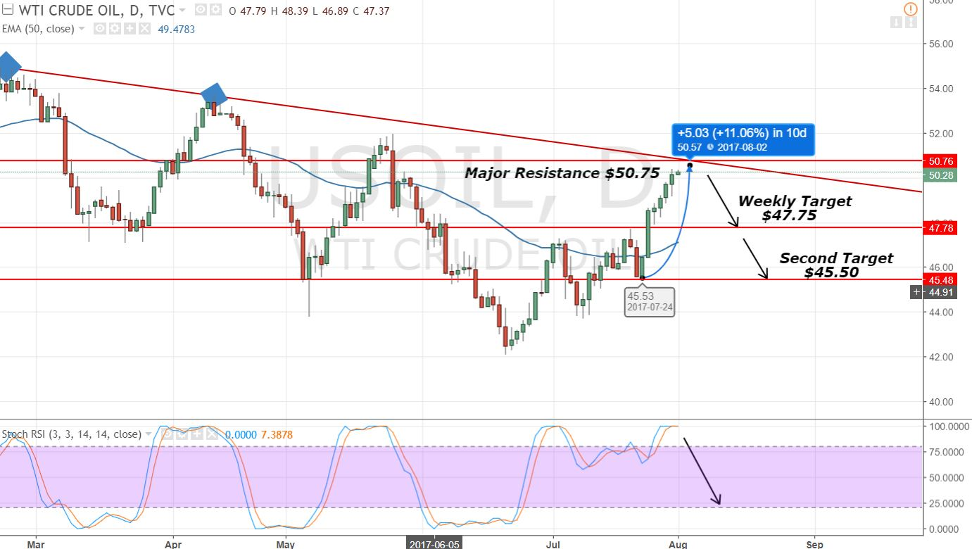 WTI Crude Oil - Daily Chart - Two Targets