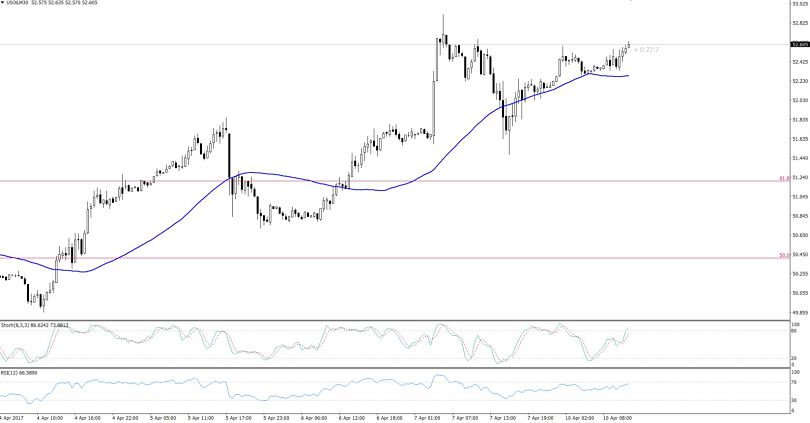 WTI Crude Oil - Hourly Chart
