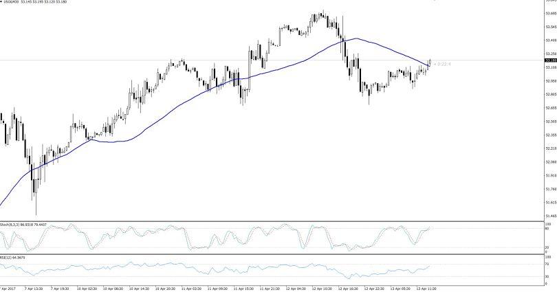 WTI Crude Oil - 30 Mins Chart