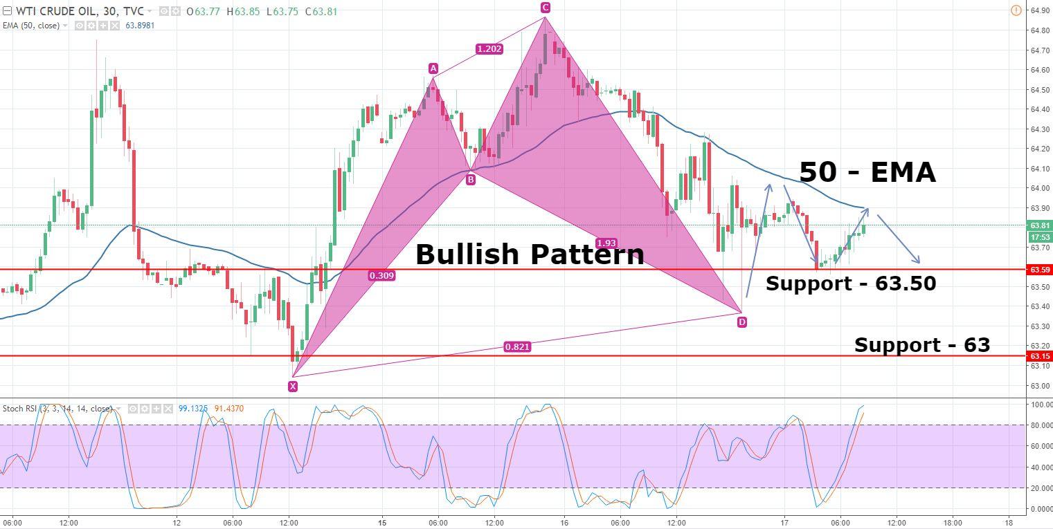 WTI Crude Oil - 30 Min - Chart