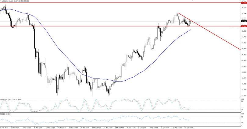 WTI Crude Oil - 4 Hourly Chart