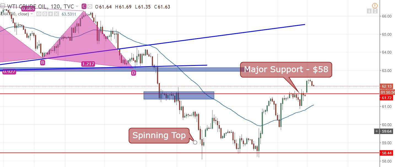 WTI Crude Oil - 120 - Min Chart
