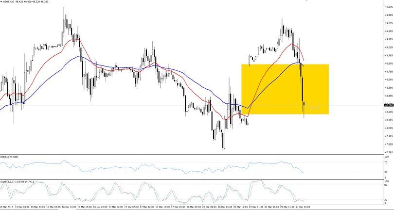 WTI Crude Oil - Technical Outlook