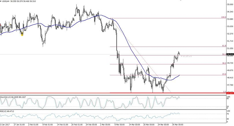 WTI Crude Oil - 4 Hours Chart