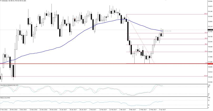 WTI Crude Oil - Daily Chart