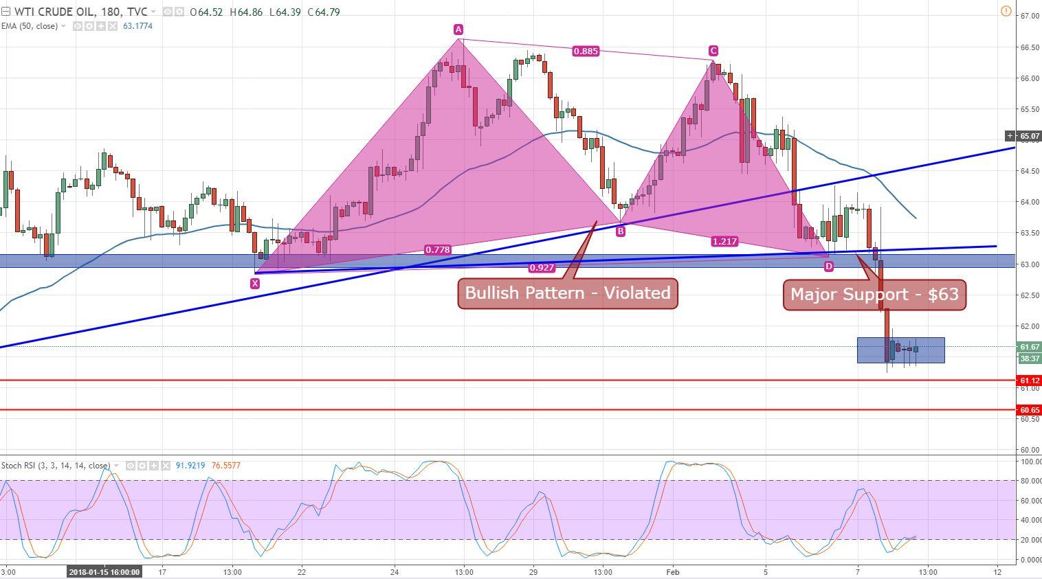 WTI Crude Oil - 180 Min Chart