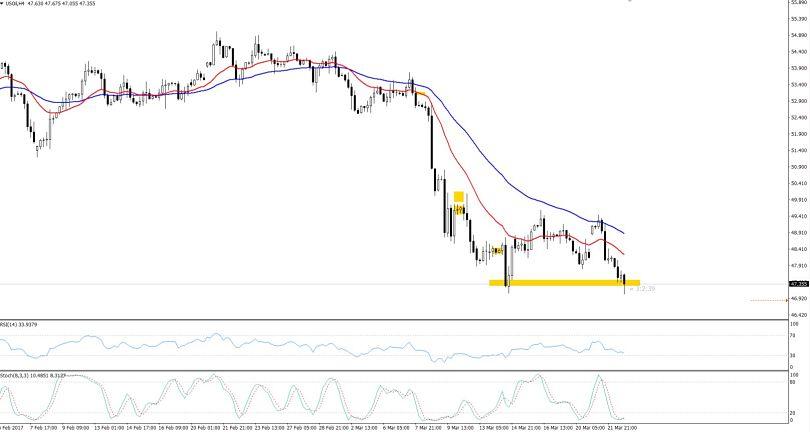 WTI Crude Oil - Hourly Outlook