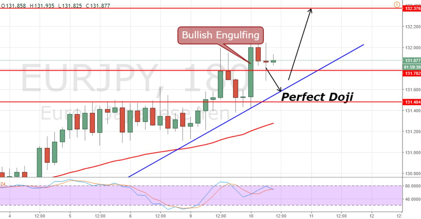 EUR/JPY - 3 Hour Chart