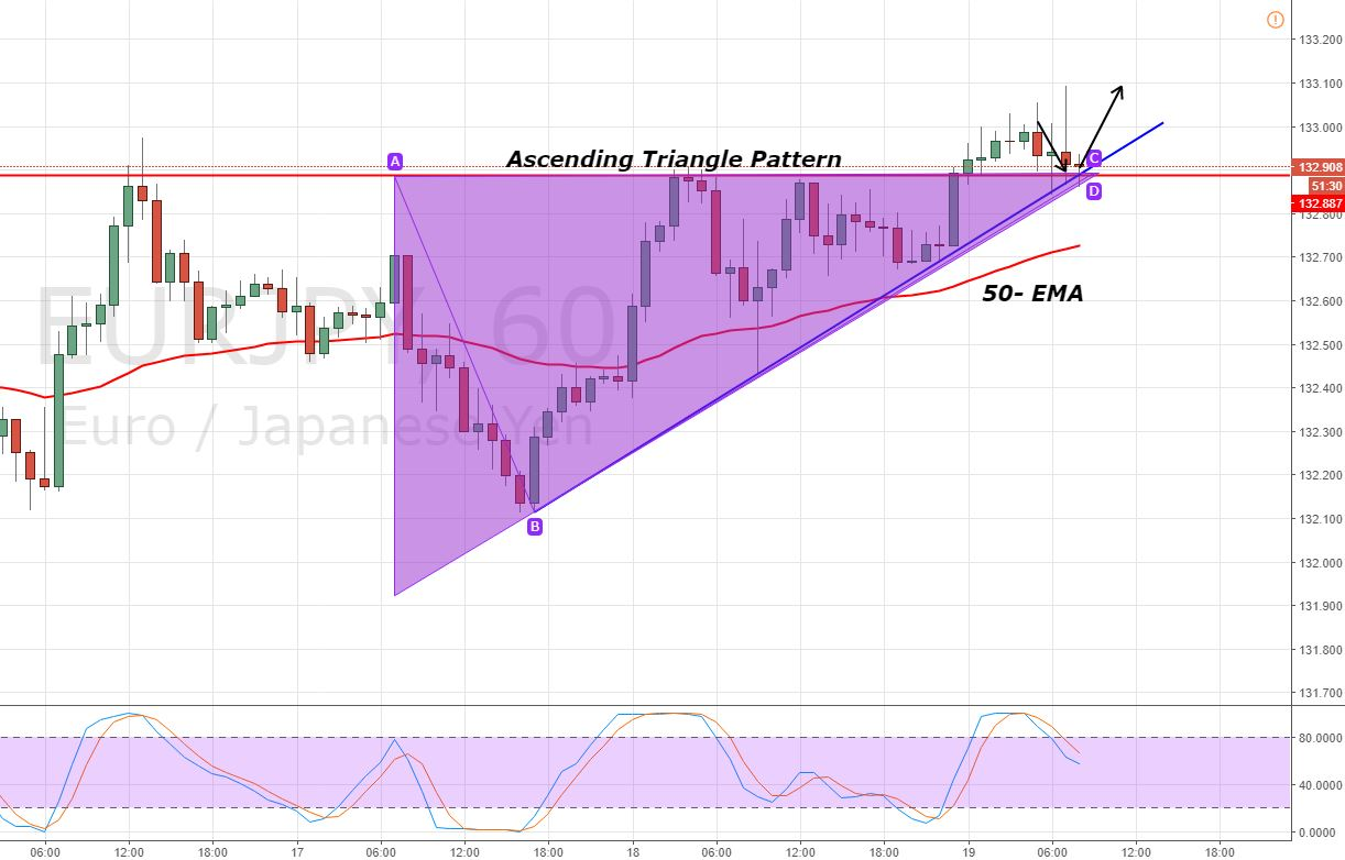 EUR/JPY - Hourly Chart - Triangle Breakout