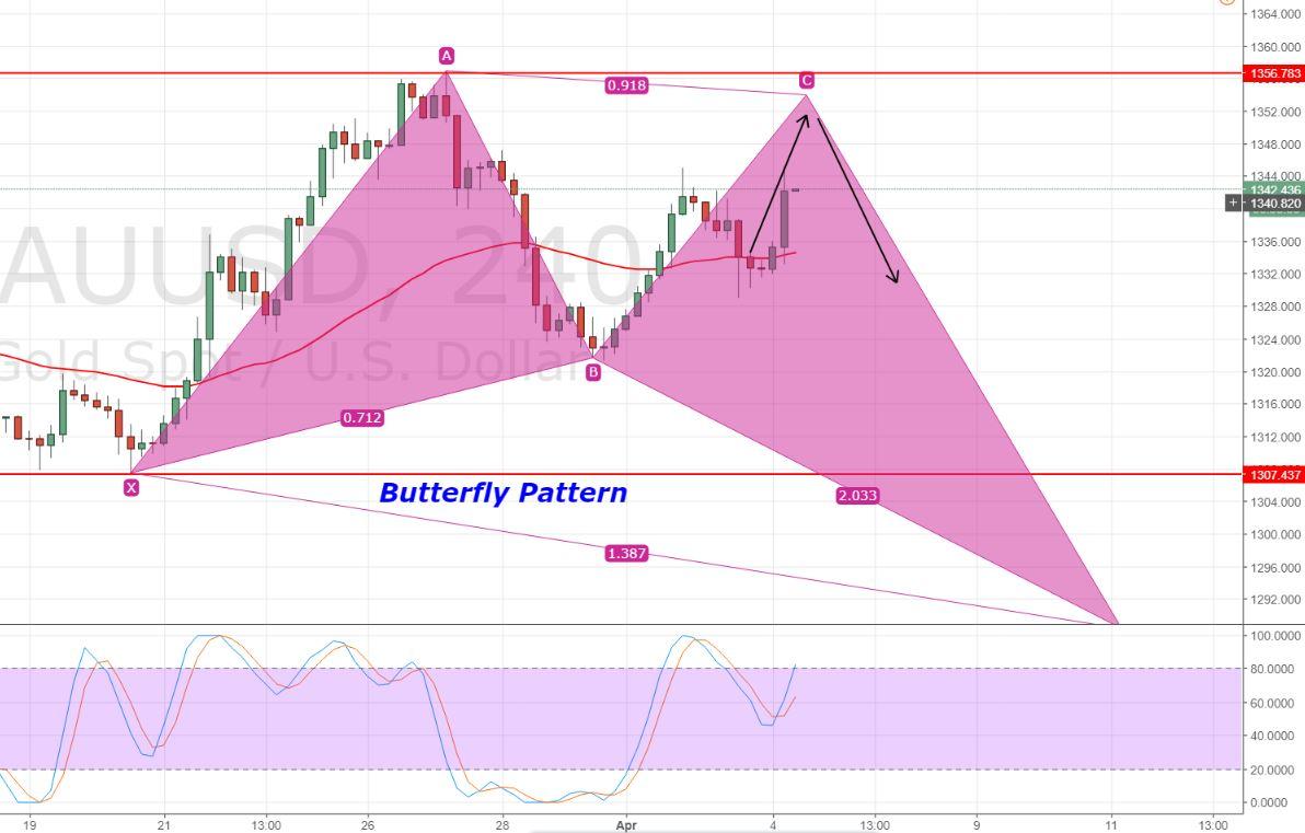Gold - 240 Min Chart