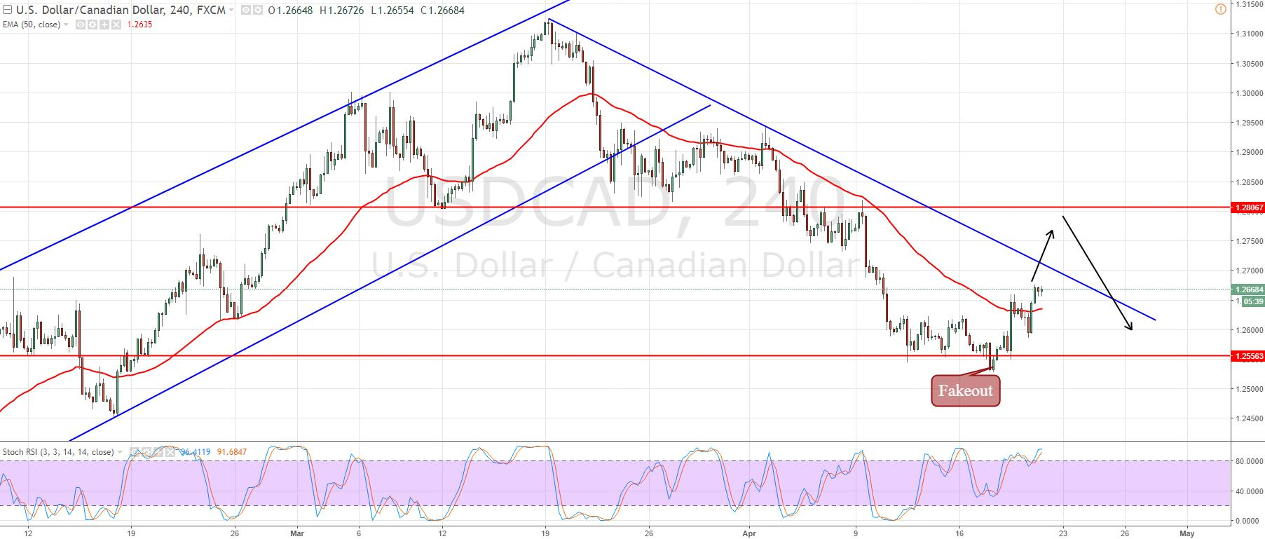 USD/CAD - 240 - Mins Chart
