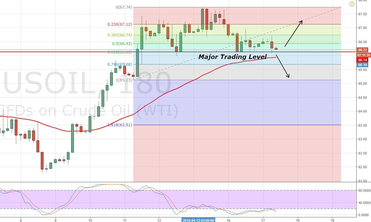 WTI Crude Oil - 3 Hour Chart