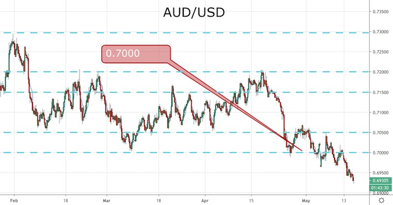 More Poor Data For China: AUD/USD Tanks - Forex News by FX Leaders