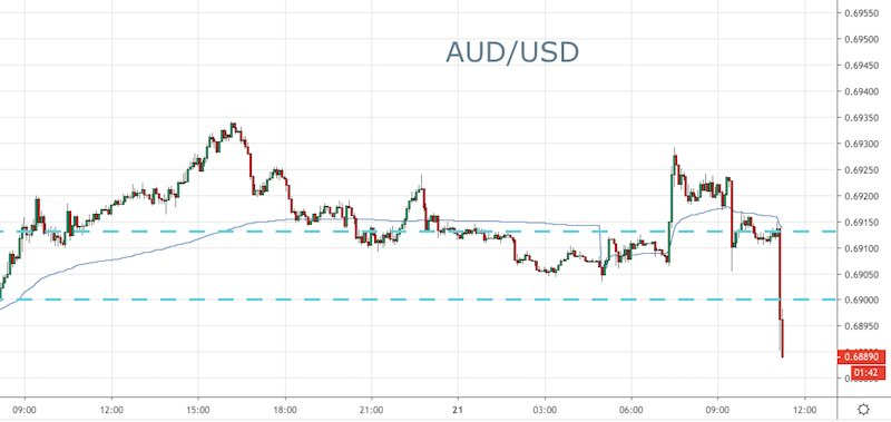 Lowe to Consider a Rate Cut in June: AUD/USD - Forex News by FX Leaders