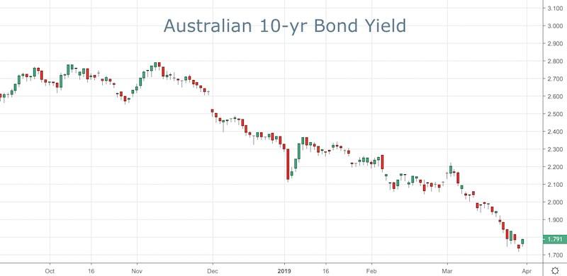 Australian 10-yr Bond Yield