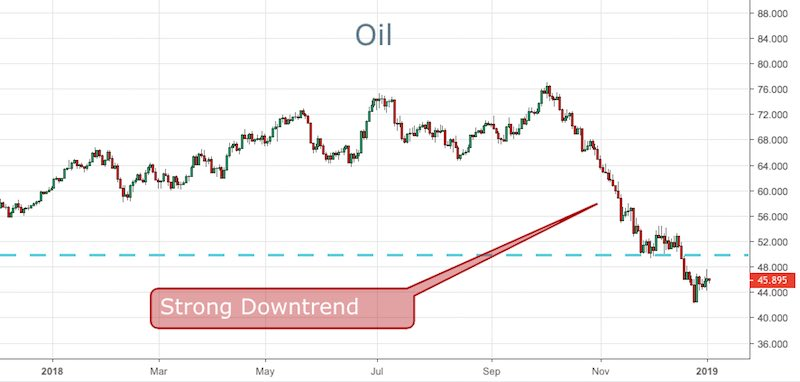 Oil forex signals