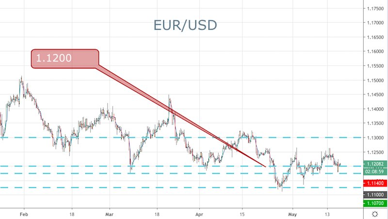 Key EUR/USD Levels - Forex News by FX Leaders